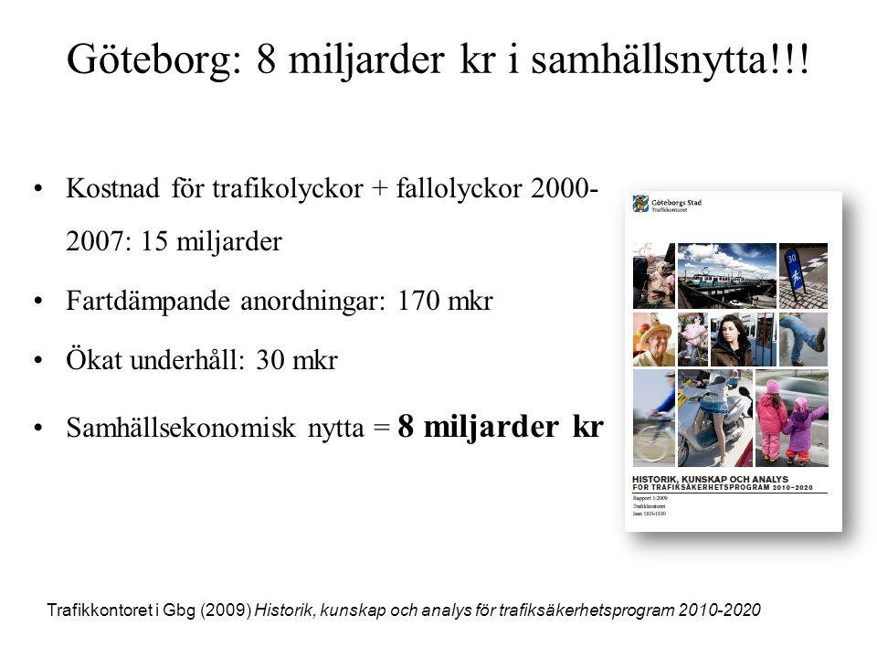 Göteborg: 8 miljarder kr i samhällsnytta!!! •Kostnad för trafikolyckor + fallolyckor 2000- 2007: 15 miljarder •Fartdämpande anordningar: 170 mkr •Ökat