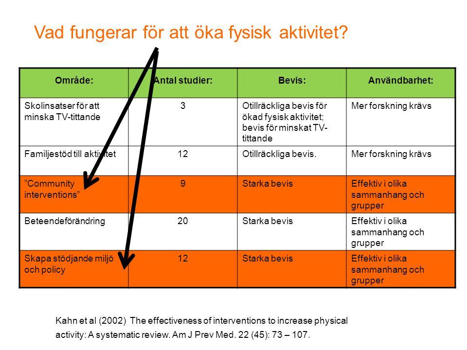 Område:Antal studier:Bevis:Användbarhet: Skolinsatser för att minska TV-tittande 3Otillräckliga bevis för ökad fysisk aktivitet; bevis för minskat TV-
