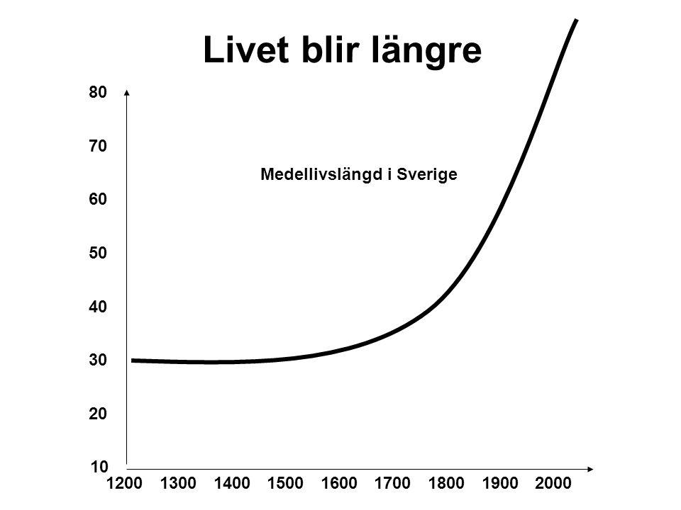 Livet blir längre 1800200017001600150014001300 20 1900 60 50 40 1200 30 80 10 70 Medellivslängd i Sverige