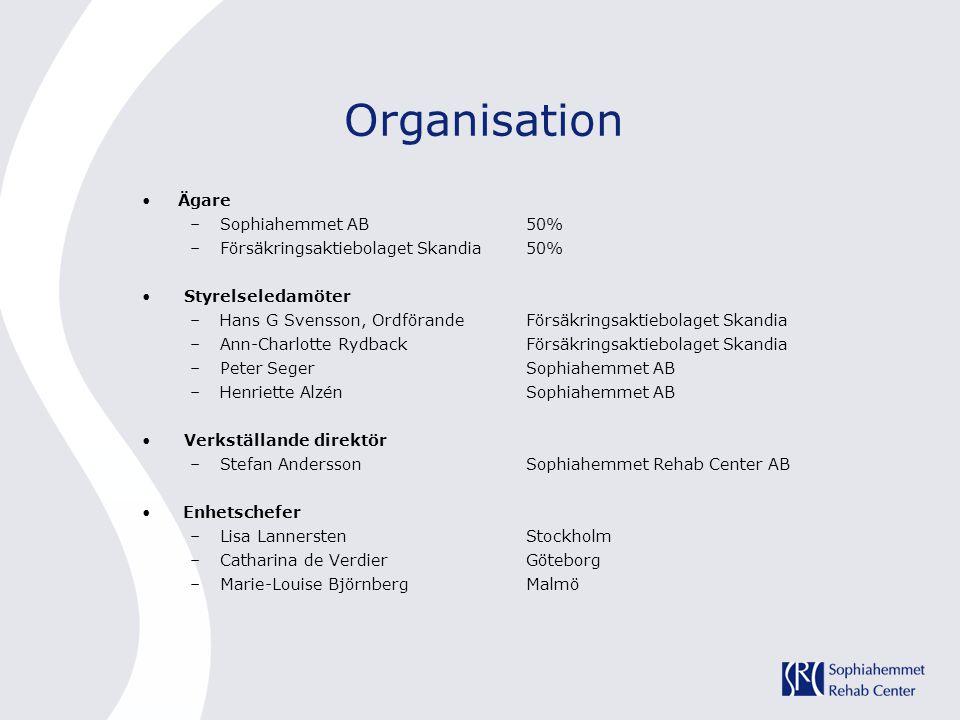Organisation •Ägare –Sophiahemmet AB50% –Försäkringsaktiebolaget Skandia50% • Styrelseledamöter –Hans G Svensson, OrdförandeFörsäkringsaktiebolaget Sk