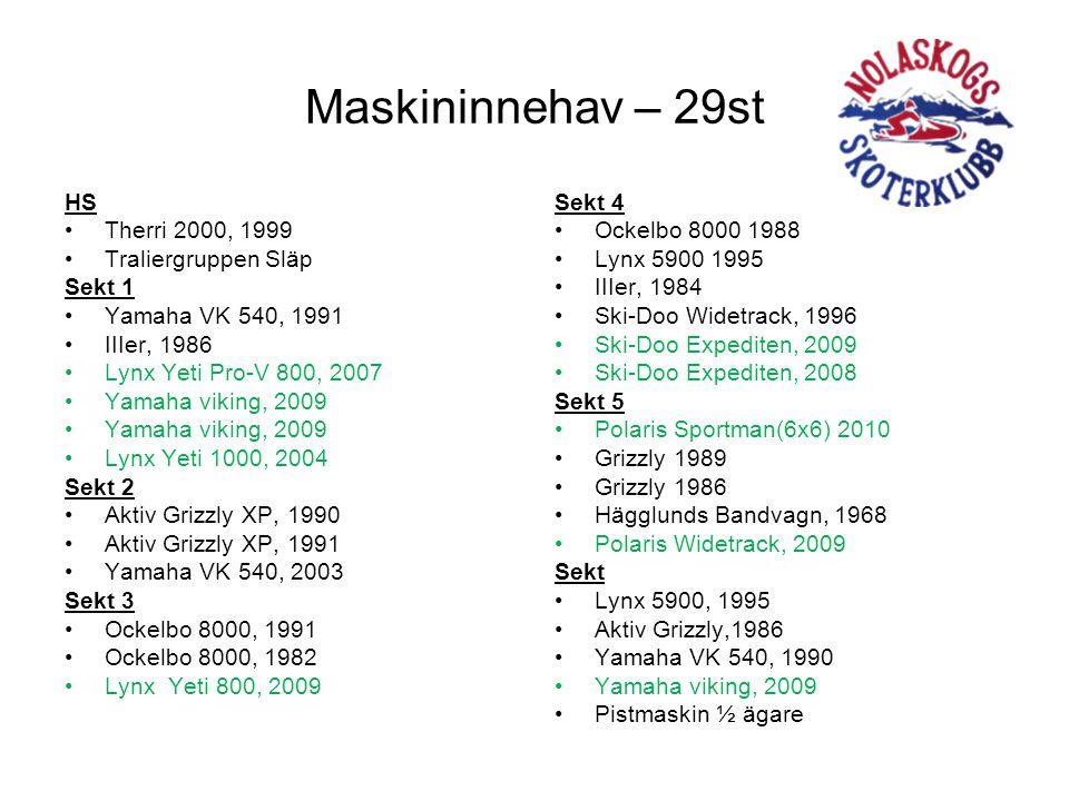 Maskininnehav – 29st HS •Therri 2000, 1999 •Traliergruppen Släp Sekt 1 •Yamaha VK 540, 1991 •IIIer, 1986 •Lynx Yeti Pro-V 800, 2007 •Yamaha viking, 2009 •Lynx Yeti 1000, 2004 Sekt 2 •Aktiv Grizzly XP, 1990 •Aktiv Grizzly XP, 1991 •Yamaha VK 540, 2003 Sekt 3 •Ockelbo 8000, 1991 •Ockelbo 8000, 1982 •Lynx Yeti 800, 2009 Sekt 4 •Ockelbo 8000 1988 •Lynx 5900 1995 •IIIer, 1984 •Ski-Doo Widetrack, 1996 •Ski-Doo Expediten, 2009 •Ski-Doo Expediten, 2008 Sekt 5 •Polaris Sportman(6x6) 2010 •Grizzly 1989 •Grizzly 1986 •Hägglunds Bandvagn, 1968 •Polaris Widetrack, 2009 Sekt •Lynx 5900, 1995 •Aktiv Grizzly,1986 •Yamaha VK 540, 1990 •Yamaha viking, 2009 •Pistmaskin ½ ägare