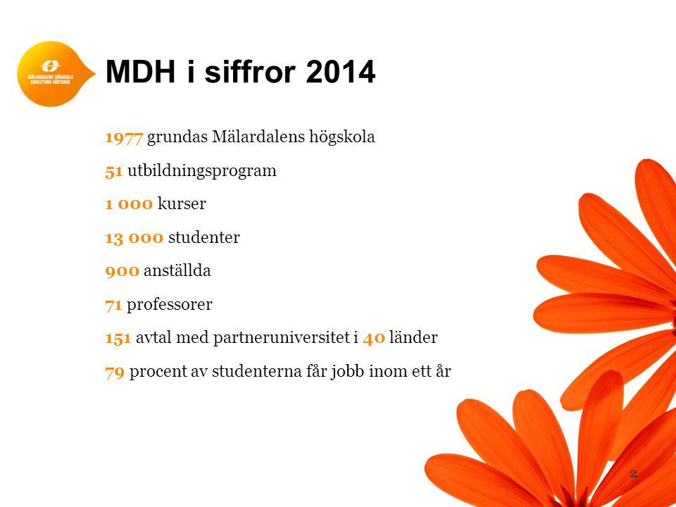 MDH i siffror 2014 1977 grundas Mälardalens högskola 51 utbildningsprogram 1 000 kurser 13 000 studenter 900 anställda 71 professorer 151 avtal med pa