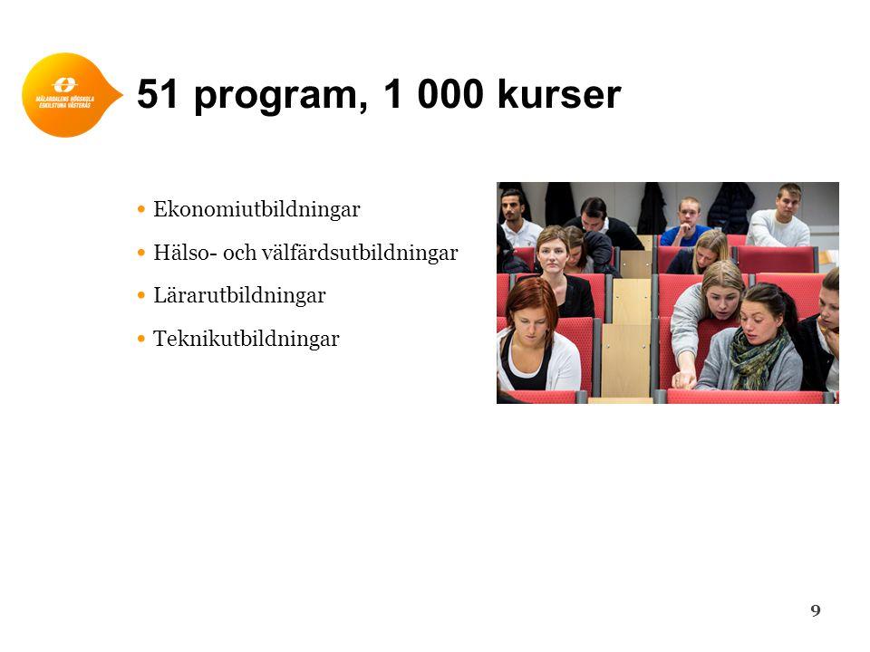 51 program, 1 000 kurser • Ekonomiutbildningar • Hälso- och välfärdsutbildningar • Lärarutbildningar • Teknikutbildningar 9