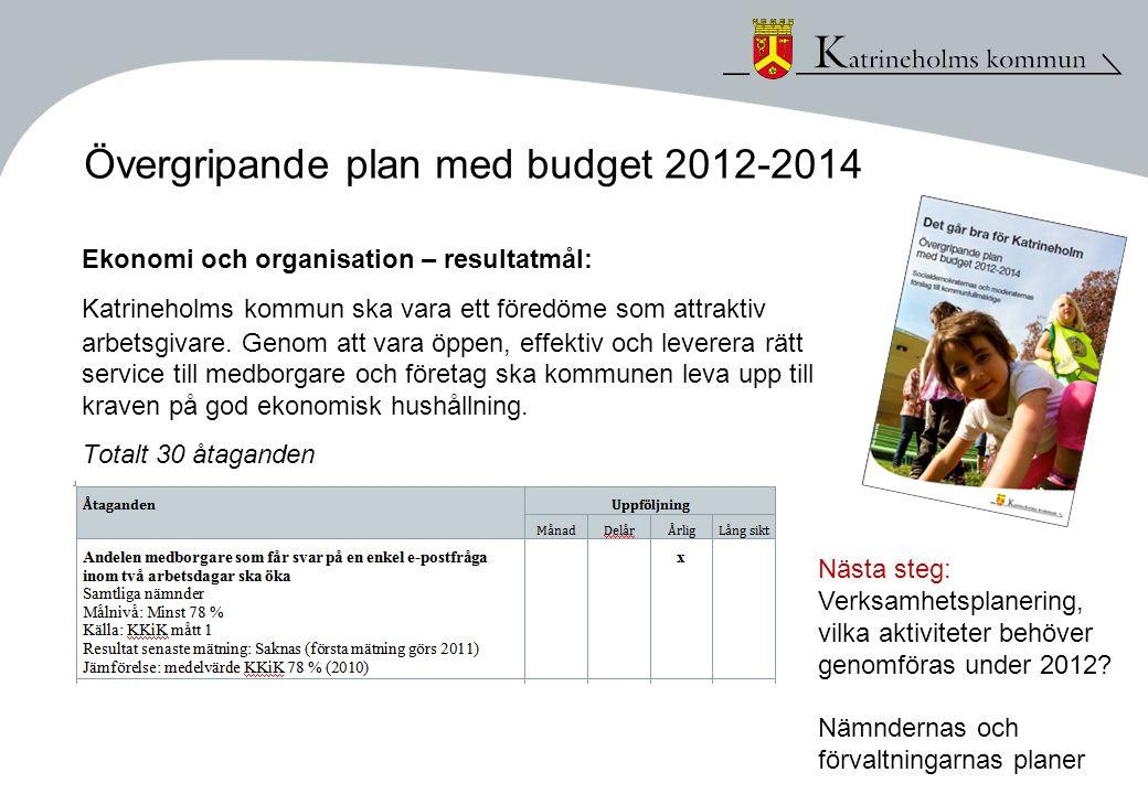 Övergripande plan med budget 2012-2014 Ekonomi och organisation – resultatmål: Katrineholms kommun ska vara ett föredöme som attraktiv arbetsgivare. G