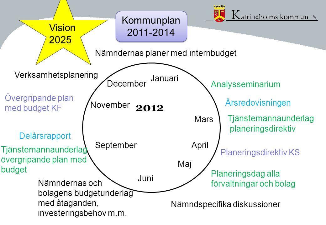 Januari Mars 2012 Analysseminarium Tjänstemannaunderlag planeringsdirektiv Planeringsdirektiv KS Planeringsdag alla förvaltningar och bolag Nämndspecifika diskussioner Nämndernas och bolagens budgetunderlag med åtaganden, investeringsbehov m.m.