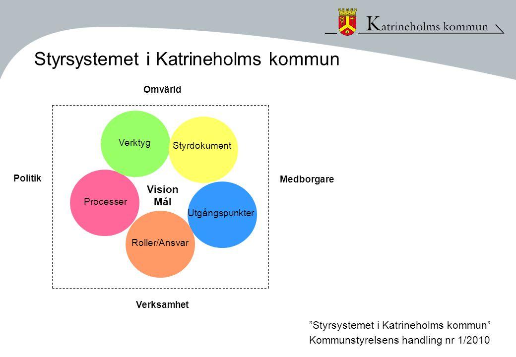 Utgångspunkter Roller/Ansvar Processer Verktyg Styrdokument Vision Mål Politik Verksamhet Omvärld Medborgare Styrsystemet i Katrineholms kommun Kommunstyrelsens handling nr 1/2010 Styrsystemet i Katrineholms kommun
