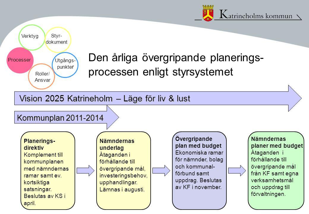 Den årliga övergripande planerings- processen enligt styrsystemet Planerings- direktiv Komplement till kommunplanen med nämndernas ramar samt ev. kort