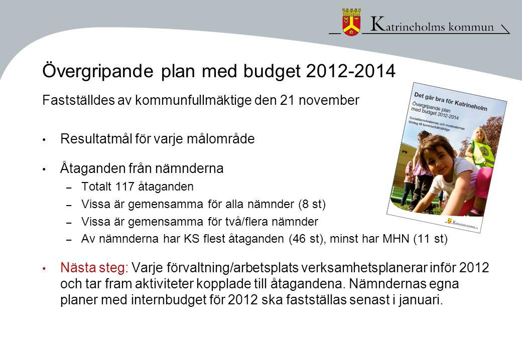 Övergripande plan med budget 2012-2014 Fastställdes av kommunfullmäktige den 21 november • Resultatmål för varje målområde • Åtaganden från nämnderna – Totalt 117 åtaganden – Vissa är gemensamma för alla nämnder (8 st) – Vissa är gemensamma för två/flera nämnder – Av nämnderna har KS flest åtaganden (46 st), minst har MHN (11 st) • Nästa steg: Varje förvaltning/arbetsplats verksamhetsplanerar inför 2012 och tar fram aktiviteter kopplade till åtagandena.