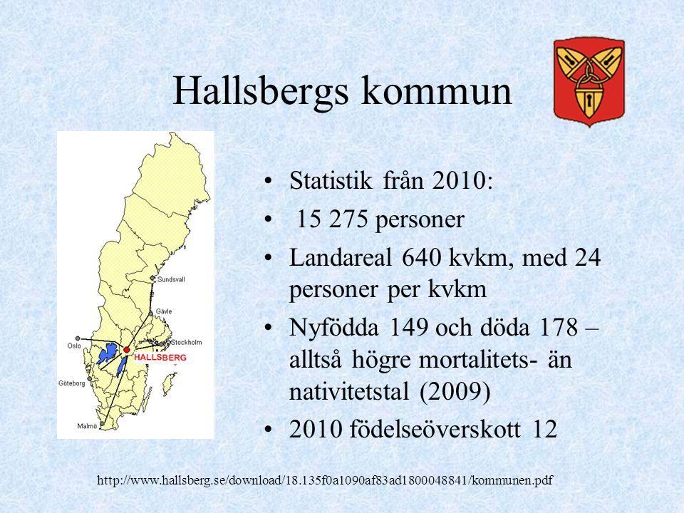 Hallsbergs kommun •Statistik från 2010: • 15 275 personer •Landareal 640 kvkm, med 24 personer per kvkm •Nyfödda 149 och döda 178 – alltså högre mortalitets- än nativitetstal (2009) •2010 födelseöverskott 12 http://www.hallsberg.se/download/18.135f0a1090af83ad1800048841/kommunen.pdf