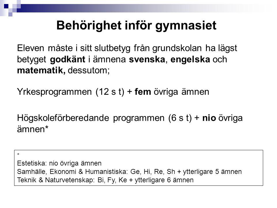 Det finns 6 olika betygsnivåer på gymnasiet Meritvärde på gymnasiet  A = MVG  B  C = VG  D  E = G  F = Icke Godkänt = 20.00 = 17.50 = 15.00 = 12.50 = 10.00