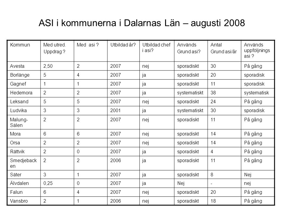 ASI i kommunerna i Dalarnas Län – augusti 2008 KommunMed utred. Uppdrag ? Med asi ?Utbildad år?Utbildad chef i asi? Används Grund asi? Antal Grund asi