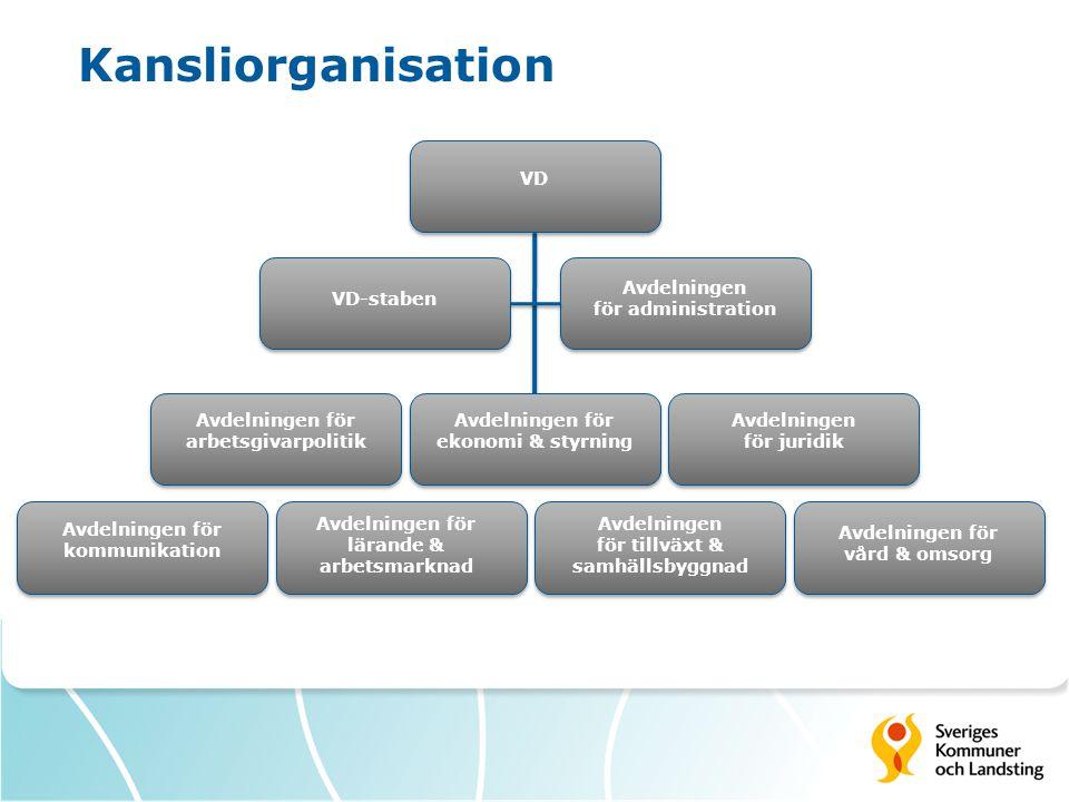 VD VD-staben Avdelningen för administration Avdelningen för arbetsgivarpolitik Avdelningen för ekonomi & styrning Avdelningen för juridik Avdelningen
