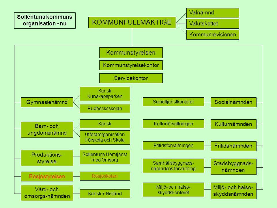 Valnämnd Valutskottet Kommunrevisionen KOMMUNFULLMÄKTIGE Kommunstyrelsen Barn- och ungdomsnämnd Gymnasienämnd Produktions- styrelse Rösjöstyrelsen Vår