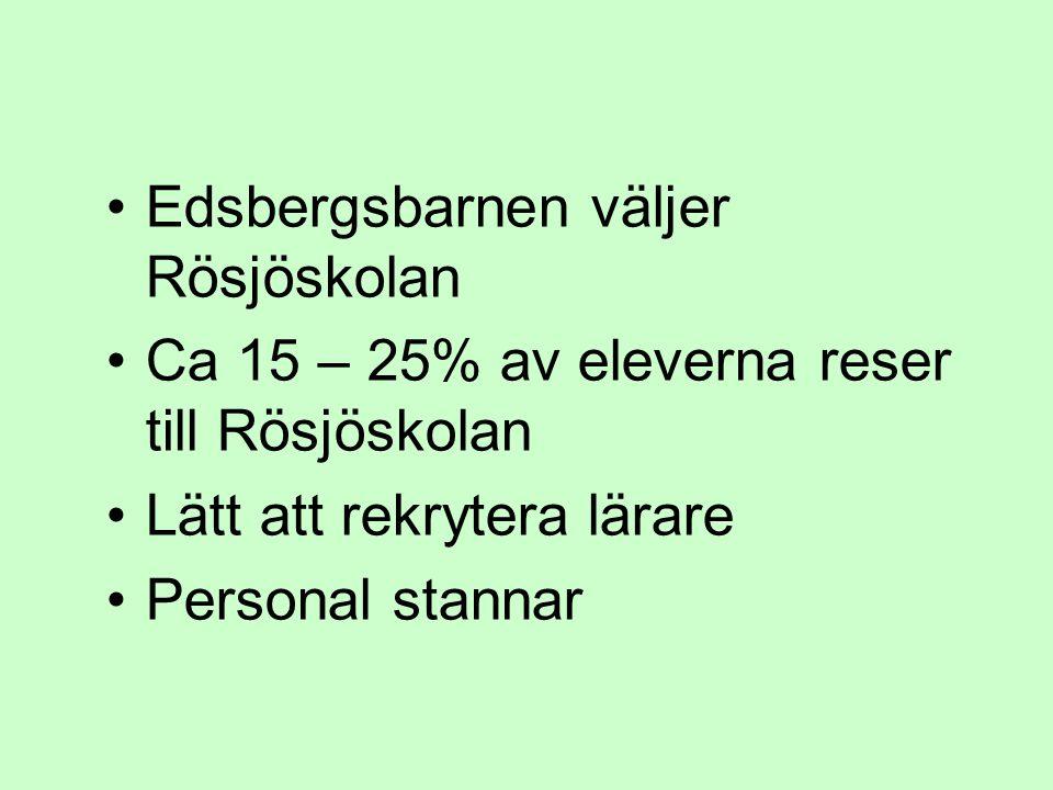 •Edsbergsbarnen väljer Rösjöskolan •Ca 15 – 25% av eleverna reser till Rösjöskolan •Lätt att rekrytera lärare •Personal stannar