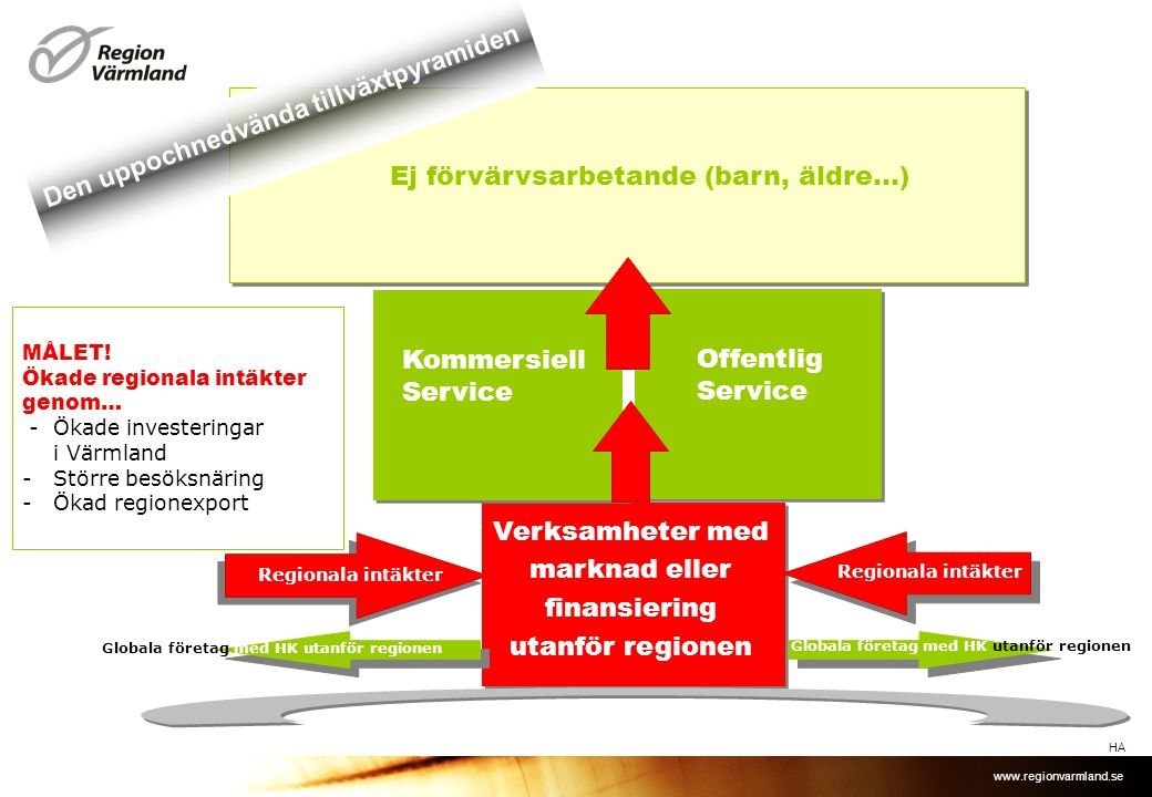 www.regionvarmland.se Verksamheter med marknad eller finansiering utanför regionen Kommersiell Service Offentlig Service Ej förvärvsarbetande (barn, ä