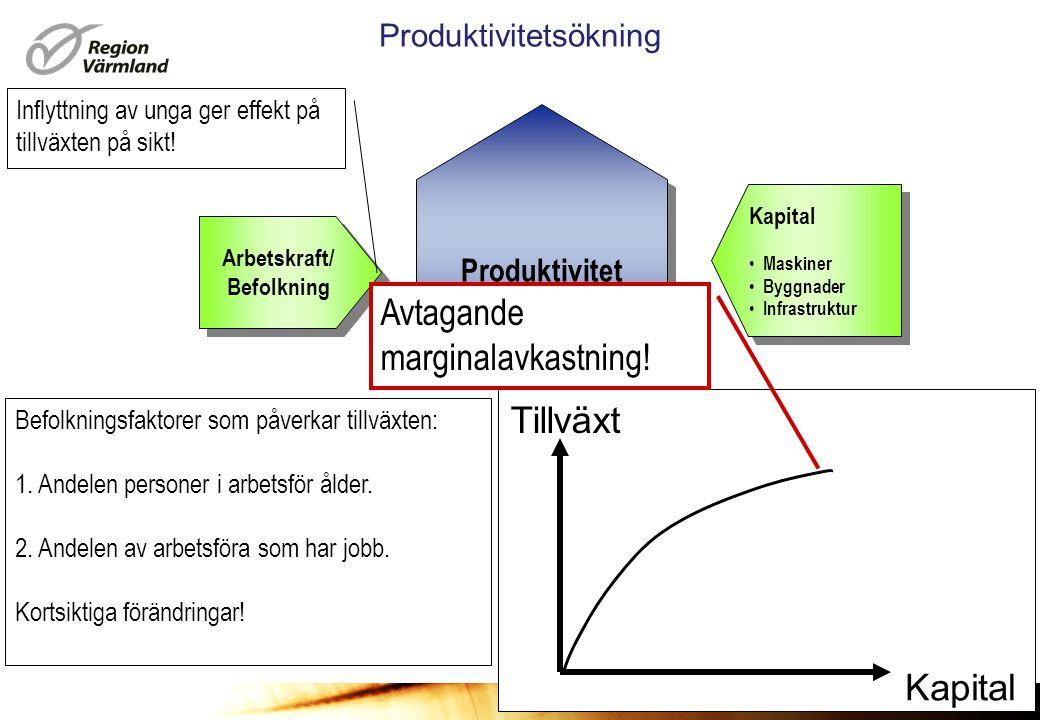 www.regionvarmland.se Produktivitetsökning Produktivitet Arbetskraft/ Befolkning Arbetskraft/ Befolkning Kapital • Maskiner • Byggnader • Infrastruktur Kapital • Maskiner • Byggnader • Infrastruktur Teknisk utveckling Innovationer • Utbildning • FoU • Interaktivt lärande Teknisk utveckling Innovationer • Utbildning • FoU • Interaktivt lärande Teknisk utveckling Innovationer Utbildning Forskning Tillväxt Tilltagande marginalavkastning!