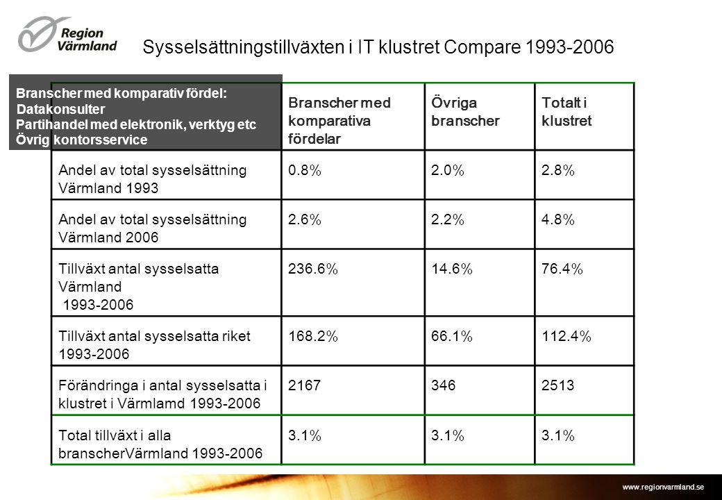www.regionvarmland.se Sysselsättningstillväxten i IT klustret Compare 1993-2006 Branscher med komparativa fördelar Övriga branscher Totalt i klustret Andel av total sysselsättning Värmland 1993 0.8%2.0%2.8% Andel av total sysselsättning Värmland 2006 2.6%2.2%4.8% Tillväxt antal sysselsatta Värmland 1993-2006 236.6%14.6%76.4% Tillväxt antal sysselsatta riket 1993-2006 168.2%66.1%112.4% Förändringa i antal sysselsatta i klustret i Värmlamd 1993-2006 21673462513 Total tillväxt i alla branscherVärmland 1993-2006 3.1% Branscher med komparativ fördel: Datakonsulter Partihandel med elektronik, verktyg etc Övrig kontorsservice