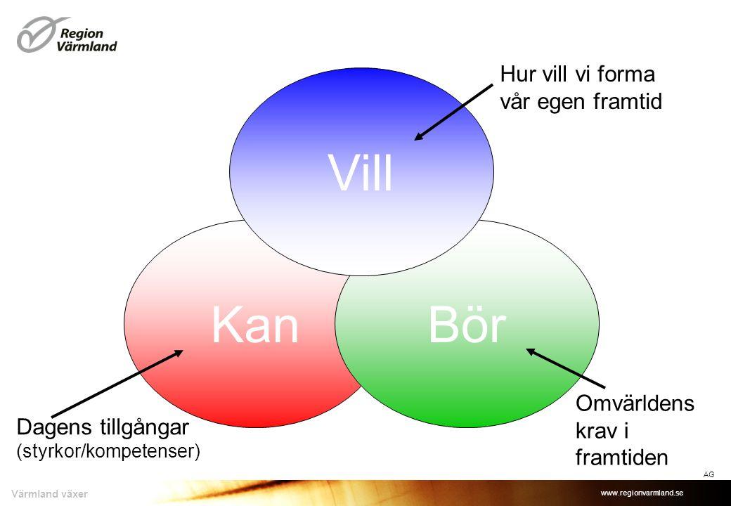 www.regionvarmland.se Värmland växer KanBör Vill Dagens tillgångar (styrkor/kompetenser) Omvärldens krav i framtiden Hur vill vi forma vår egen framtid AG