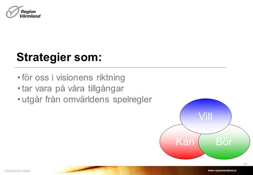 www.regionvarmland.se Värmland växer Strategier som: HA KanBör Vill •för oss i visionens riktning •tar vara på våra tillgångar •utgår från omvärldens