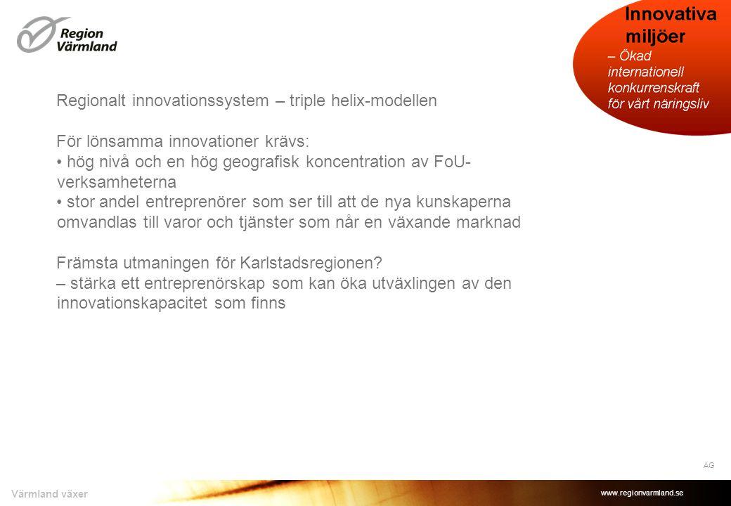 www.regionvarmland.se Värmland växer Regionalt innovationssystem – triple helix-modellen För lönsamma innovationer krävs: • hög nivå och en hög geografisk koncentration av FoU- verksamheterna • stor andel entreprenörer som ser till att de nya kunskaperna omvandlas till varor och tjänster som når en växande marknad Främsta utmaningen för Karlstadsregionen.