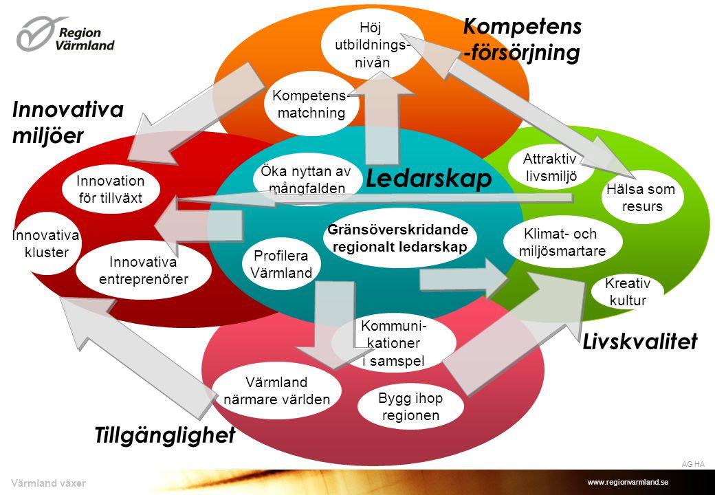 www.regionvarmland.se Värmland växer Kompetens- försörjning Ledarskap Innovativa miljöer Livskvalitet Tillgänglighet HA Förutsättningsskapare Kostnader Tillväxten Resurser skapas Livskvaliteten