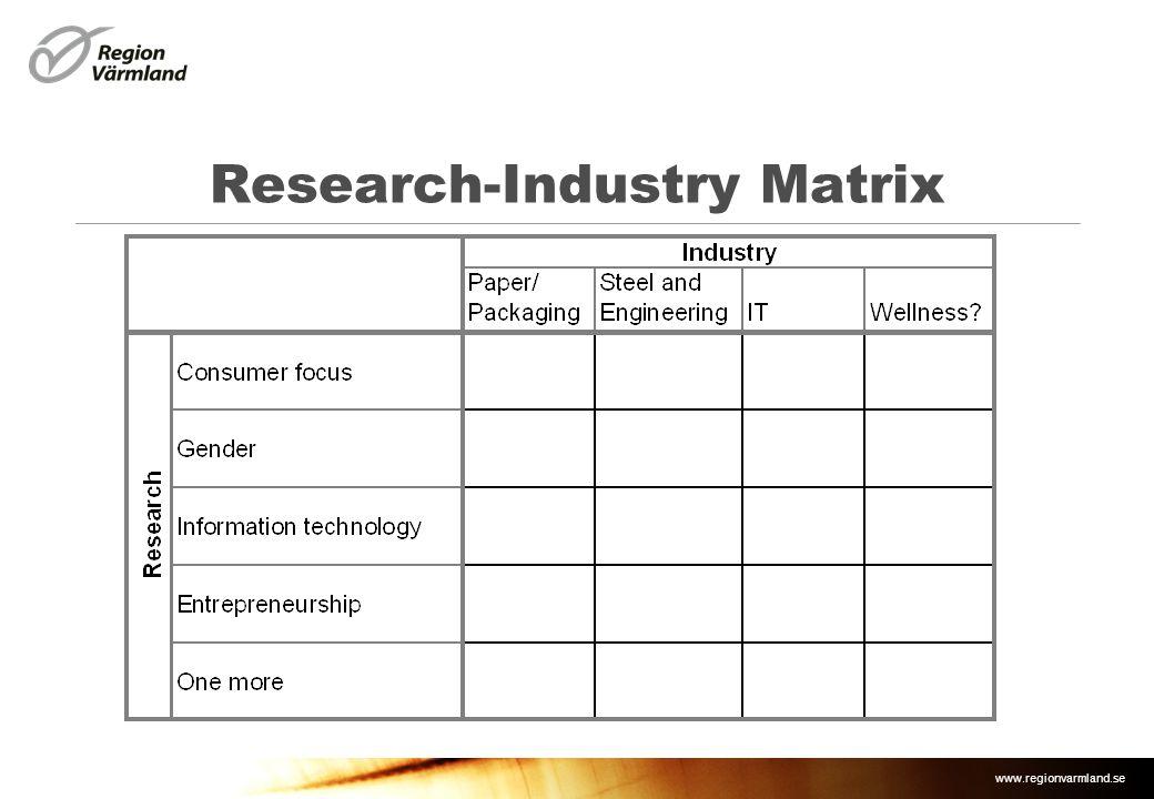 www.regionvarmland.se Research-Industry Matrix