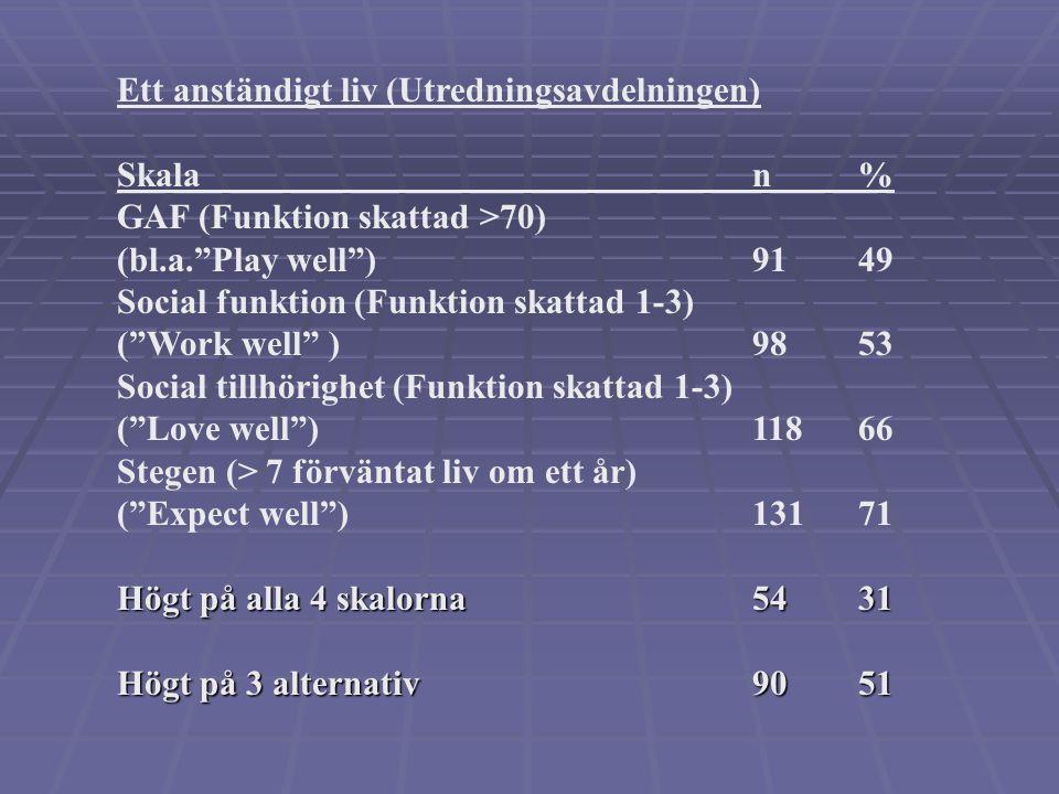 Ett anständigt liv (Utredningsavdelningen) Skalan% GAF (Funktion skattad >70) (bl.a. Play well )9149 Social funktion (Funktion skattad 1-3) ( Work well )9853 Social tillhörighet (Funktion skattad 1-3) ( Love well )11866 Stegen (> 7 förväntat liv om ett år) ( Expect well )13171 Högt på alla 4 skalorna5431 Högt på 3 alternativ9051