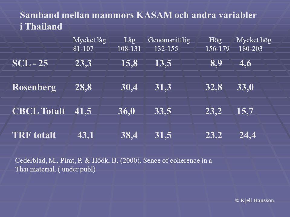 Samband mellan mammors KASAM och andra variabler i Thailand Mycket låg Låg Genomsnittlig Hög Mycket hög 81-107 108-131 132-155 156-179 180-203 Rosenberg 28,8 30,4 31,3 32,8 33,0 SCL - 25 23,3 15,8 13,5 8,9 4,6 CBCL Totalt 41,5 36,0 33,5 23,2 15,7 TRF totalt 43,1 38,4 31,5 23,2 24,4 Cederblad, M., Pirat, P.