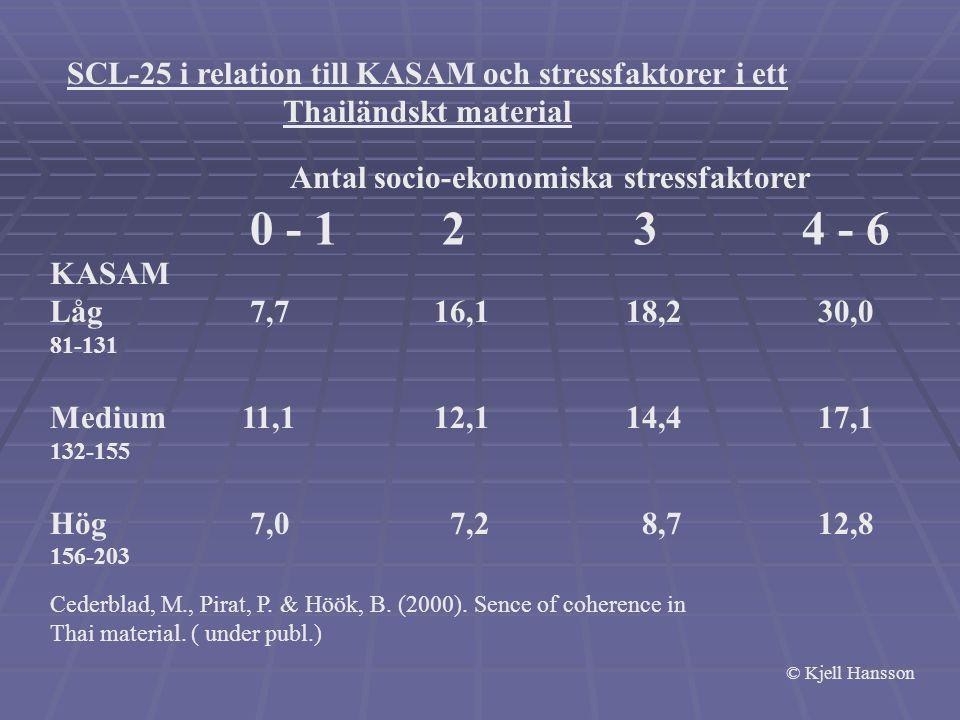 Antal socio-ekonomiska stressfaktorer 0 - 123 4 - 6 KASAM Låg 7,716,118,230,0 81-131 Medium11,112,114,417,1 132-155 Hög 7,0 7,2 8,712,8 156-203 SCL-25 i relation till KASAM och stressfaktorer i ett Thailändskt material Cederblad, M., Pirat, P.