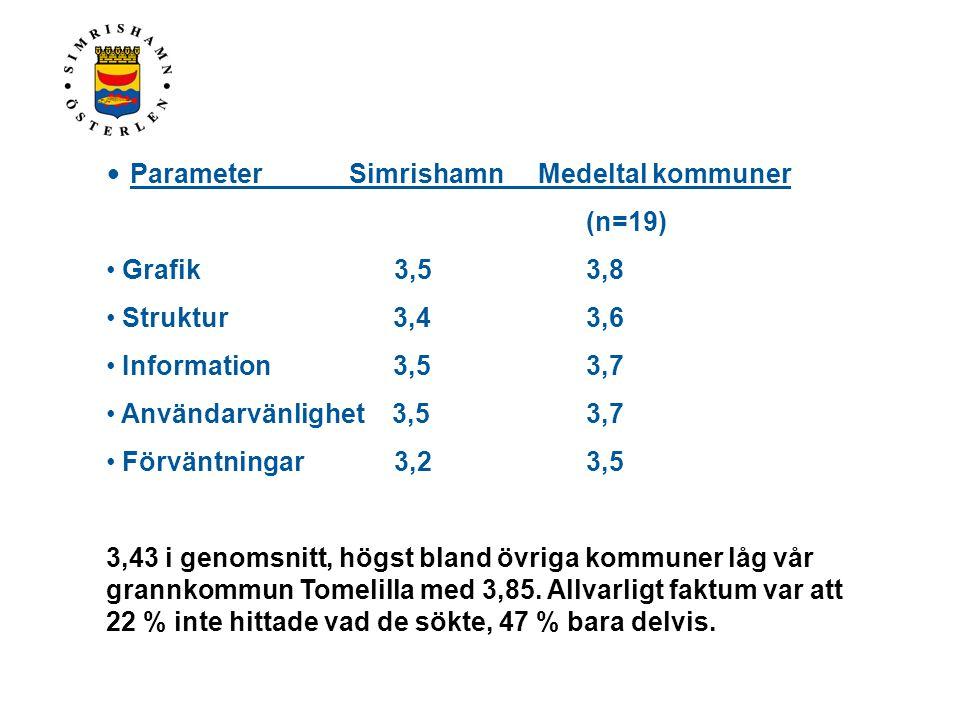 • Parameter Simrishamn Medeltal kommuner (n=19) • Grafik 3,5 3,8 • Struktur 3,4 3,6 • Information 3,5 3,7 • Användarvänlighet 3,5 3,7 • Förväntningar