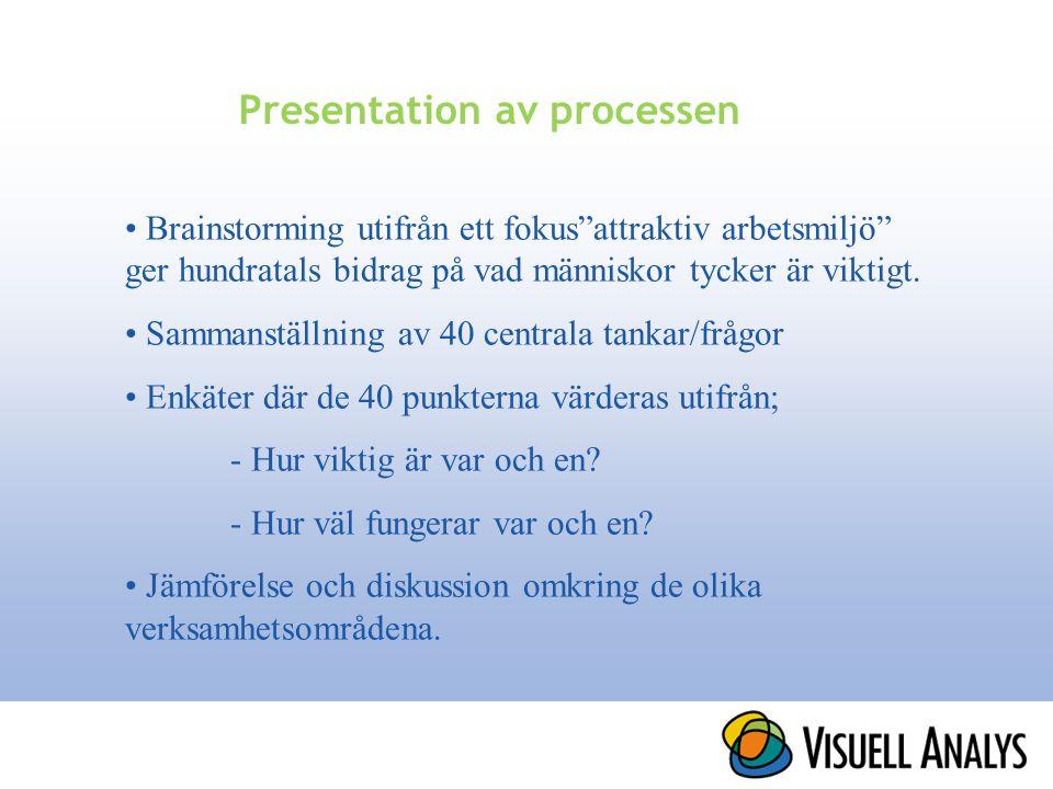 """Presentation av processen • Brainstorming utifrån ett fokus""""attraktiv arbetsmiljö"""" ger hundratals bidrag på vad människor tycker är viktigt. • Sammans"""