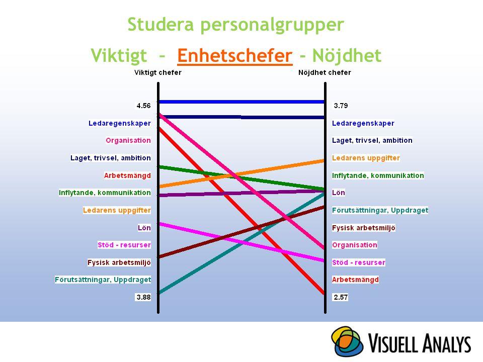 Studera personalgrupper Viktigt – Enhetschefer - Nöjdhet