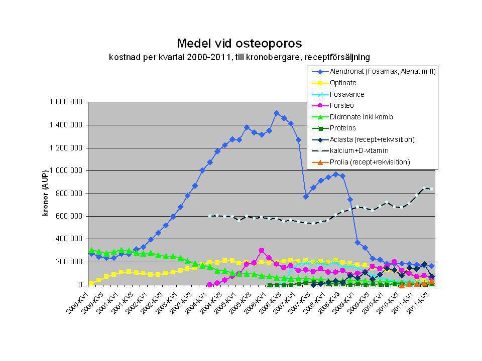 Fallprevention akutmottagning Clv Växjö - projekt 2012 –Akutmottagning CLV ger sjukgymnast fallskadeprevention, för de som kan gå hem –Fallutredning görs, vad som föregått fall.