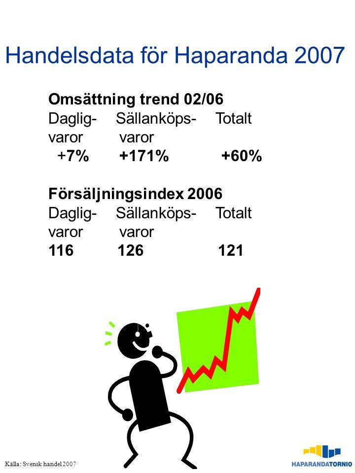 Handelsdata för Haparanda 2007 Omsättning trend 02/06 Daglig- Sällanköps- Totalt varor varor +7% +171% +60% Försäljningsindex 2006 Daglig- Sällanköps-