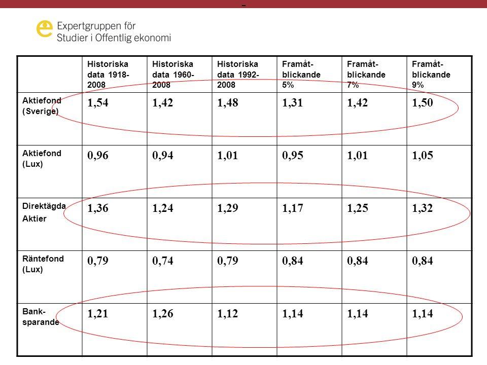 - Historiska data 1918- 2008 Historiska data 1960- 2008 Historiska data 1992- 2008 Framåt- blickande 5% Framåt- blickande 7% Framåt- blickande 9% Aktiefond (Sverige) 1,541,421,481,311,421,50 Aktiefond (Lux) 0,960,941,010,951,011,05 Direktägda Aktier 1,361,241,291,171,251,32 Räntefond (Lux) 0,790,740,790,84 Bank- sparande 1,211,261,121,14
