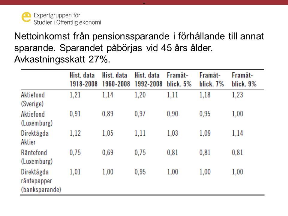 - Nettoinkomst från pensionssparande i förhållande till annat sparande.