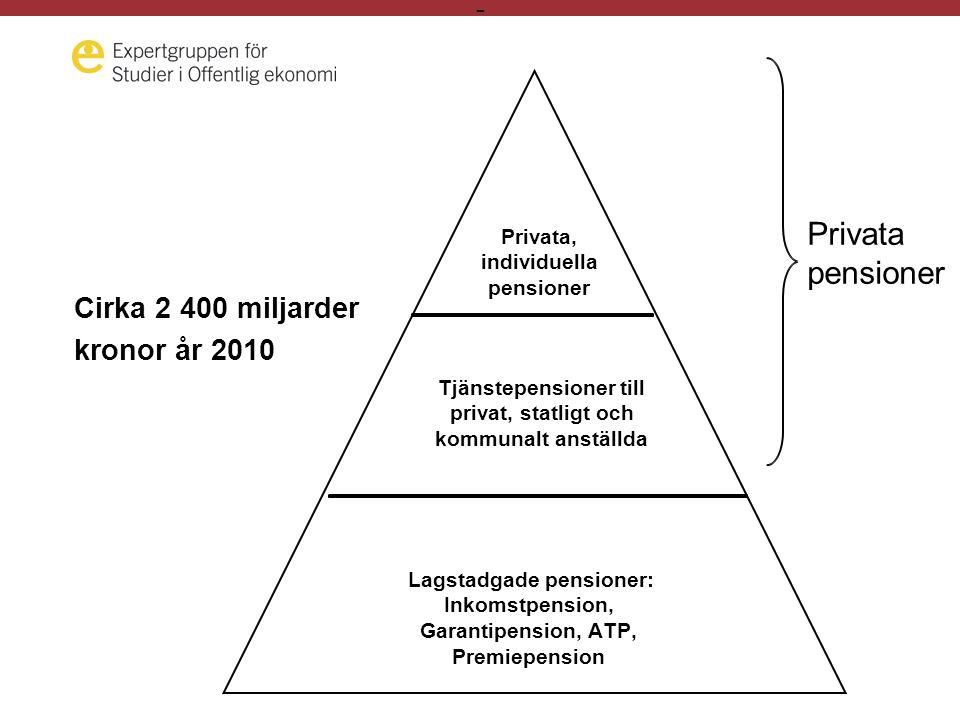 - Cirka 2 400 miljarder kronor år 2010 Privata, individuella pensioner Tjänstepensioner till privat, statligt och kommunalt anställda Lagstadgade pensioner: Inkomstpension, Garantipension, ATP, Premiepension Privata pensioner