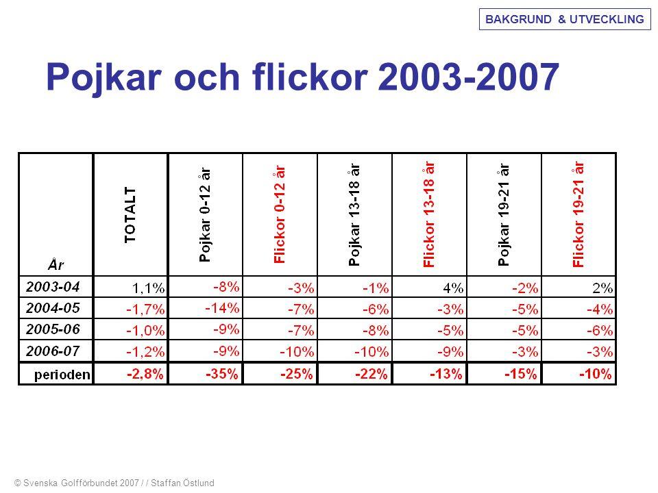 Pojkar och flickor 2003-2007 © Svenska Golfförbundet 2007 / / Staffan Östlund BAKGRUND & UTVECKLING