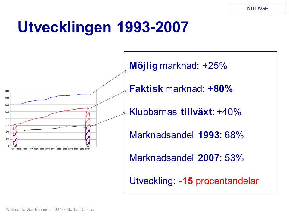 Utvecklingen 1993-2007 Möjlig marknad: +25% Faktisk marknad: +80% Klubbarnas tillväxt: +40% Marknadsandel 1993: 68% Marknadsandel 2007: 53% Utveckling