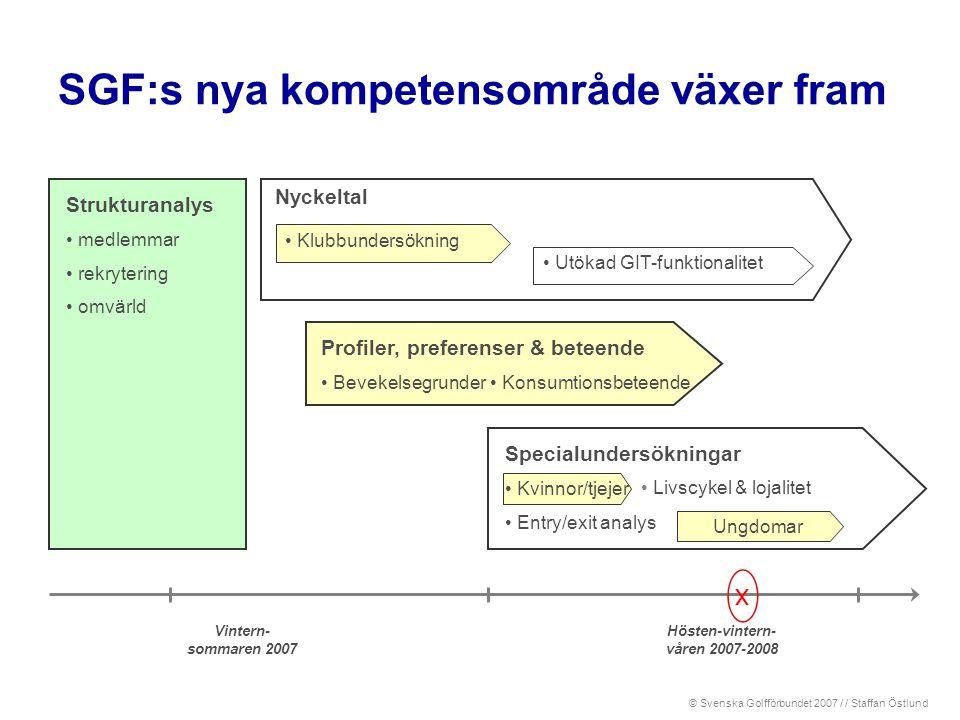 SGF:s nya kompetensområde växer fram Strukturanalys • medlemmar • rekrytering • omvärld Profiler, preferenser & beteende • Bevekelsegrunder • Klubbund