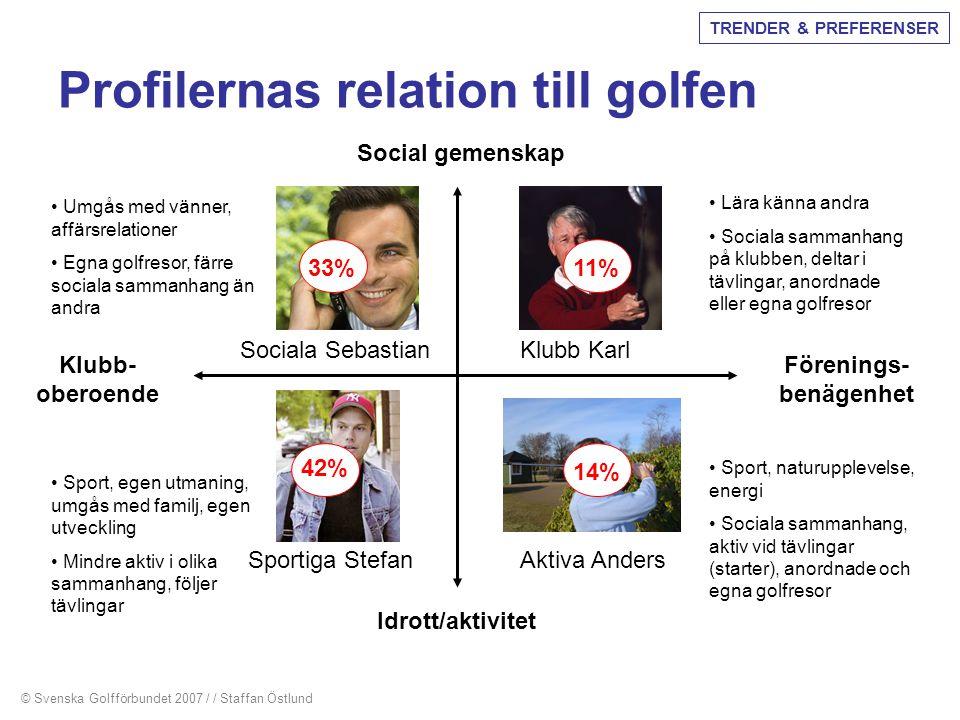 Profilernas relation till golfen Social gemenskap Idrott/aktivitet Klubb- oberoende Förenings- benägenhet 42% 33% 14% 11% Sociala Sebastian Klubb Karl