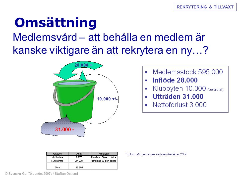 Omsättning Medlemsvård – att behålla en medlem är kanske viktigare än att rekrytera en ny…? © Svenska Golfförbundet 2007 / / Staffan Östlund REKRYTERI