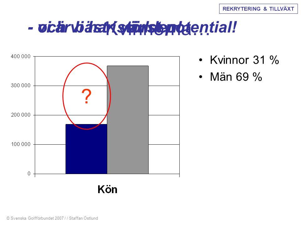 Kvinnorna… •Kvinnor 31 % •Män 69 % ? - och vi har störst potential! - vi är bäst i världen! © Svenska Golfförbundet 2007 / / Staffan Östlund REKRYTERI