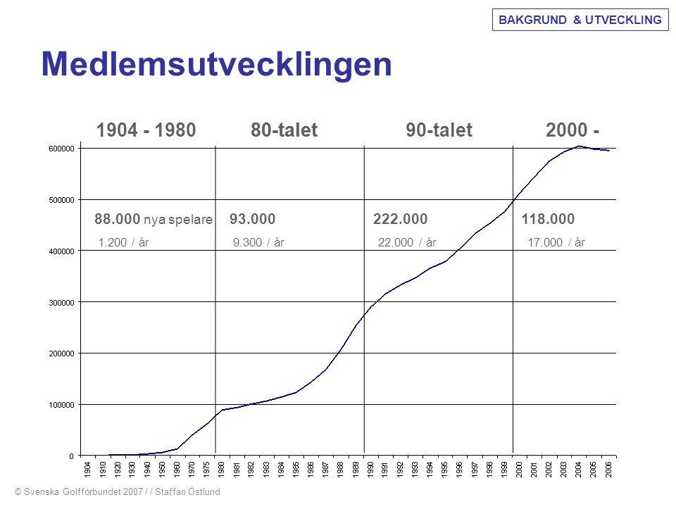 Medlemsutvecklingen © Svenska Golfförbundet 2007 / / Staffan Östlund 90-talet80-talet 88.000 nya spelare 93.000 222.000 118.000 1.200 / år 9.300 / år