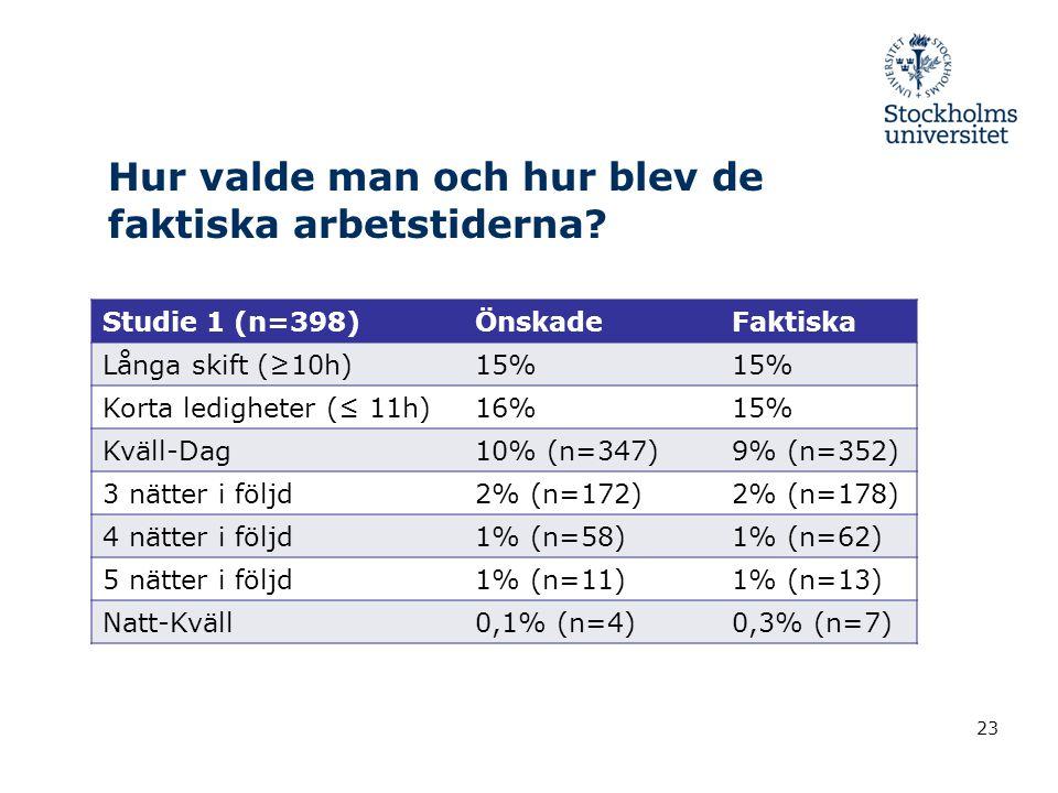Hur valde man och hur blev de faktiska arbetstiderna? Studie 1 (n=398)ÖnskadeFaktiska Långa skift (≥10h)15% Korta ledigheter (≤ 11h)16%15% Kväll-Dag10
