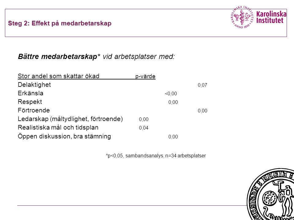 Steg 2: Effekt på medarbetarskap Bättre medarbetarskap* vid arbetsplatser med: Stor andel som skattar ökad p-värde Delaktighet 0,07 Erkänsla <0,00 Res
