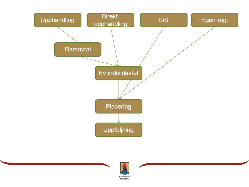 Upphandling Placering Ev individavtal Uppföljning Direkt- upphandling SiSEgen regi Ramavtal