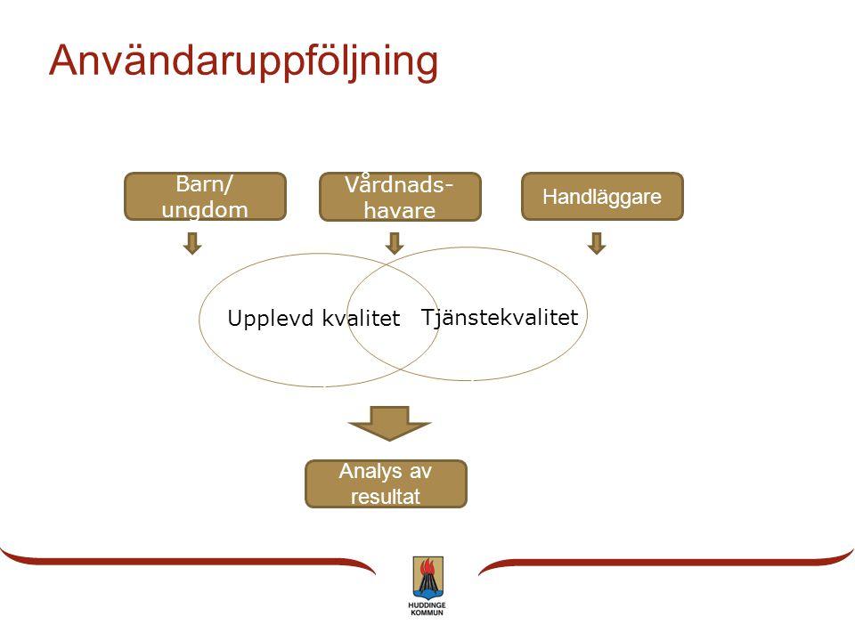 Användaruppföljning Barn/ ungdom Handläggare Analys av resultat Vårdnads- havare Upplevd kvalitet Tjänstekvalitet
