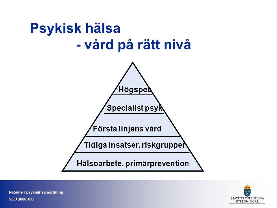 Nationell psykiatrisamordning SOU 2006:100 Psykisk hälsa - vård på rätt nivå Hälsoarbete, primärprevention Tidiga insatser, riskgrupper Första linjens vård Specialist psyk Högspec
