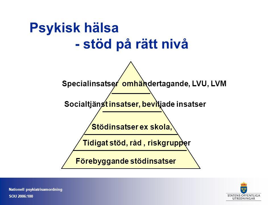 Nationell psykiatrisamordning SOU 2006:100 Psykisk hälsa - stöd på rätt nivå Förebyggande stödinsatser Tidigat stöd, råd, riskgrupper Stödinsatser ex skola, Socialtjänst insatser, beviljade insatser Specialinsatser omhändertagande, LVU, LVM
